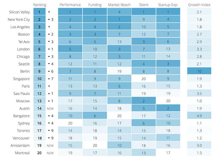 Πίνακας από: http://blog.startupcompass.co/the-2015-global-startup-ecosystem-ranking-is-live